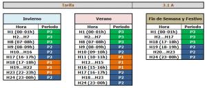 Tarifas-de-acceso-3.1-A